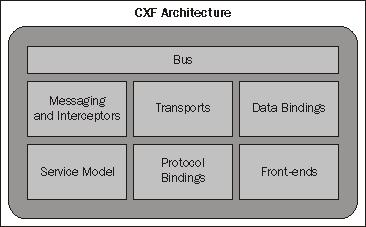 cxf-architecture-1